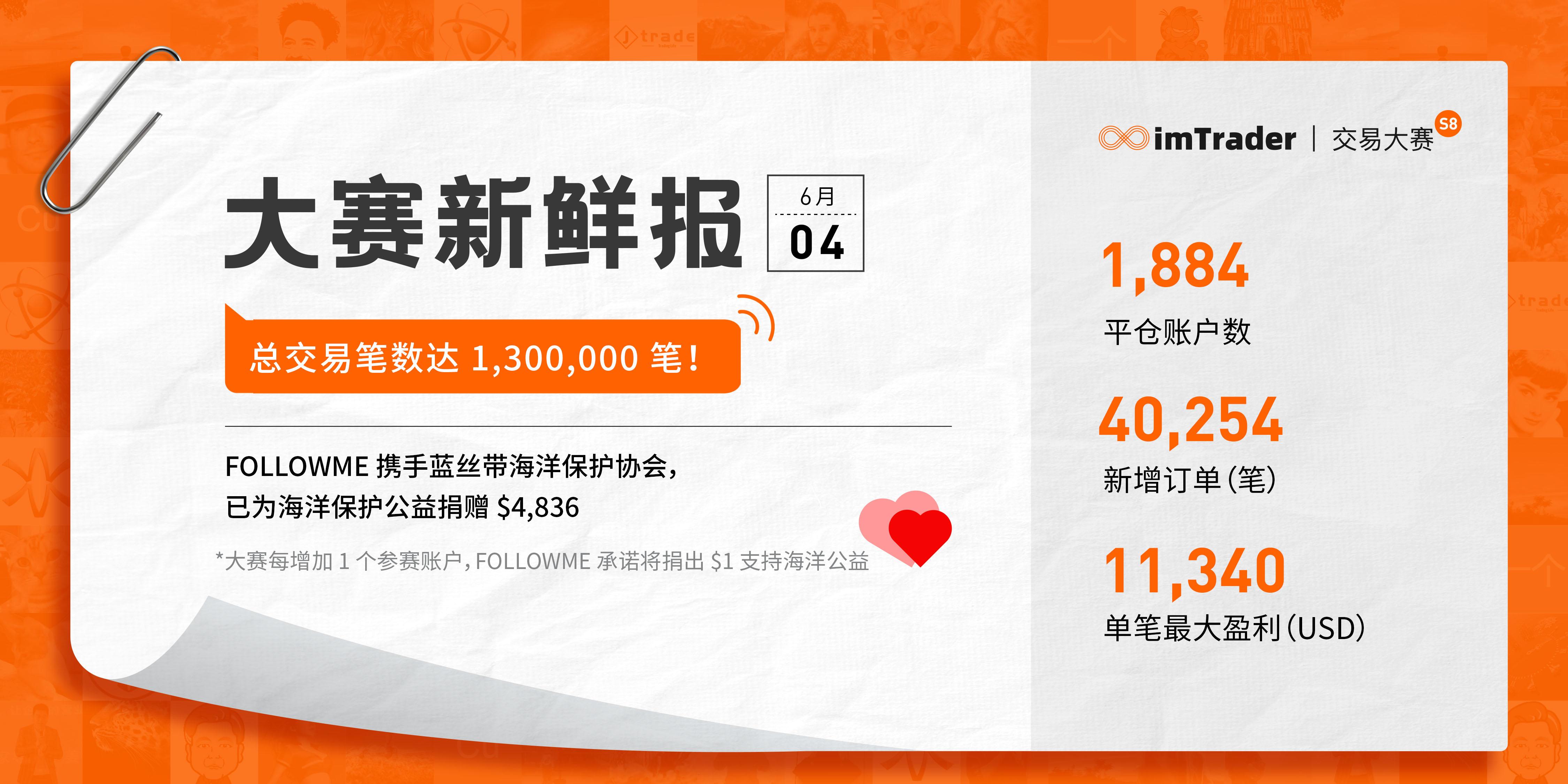 6月4日大赛新鲜报丨总交易笔数达 1,300,000 笔!