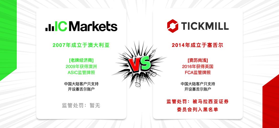 IC Markets vs Tickmill
