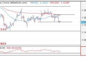 阻力 支撑 看向 日元 欧元 关键