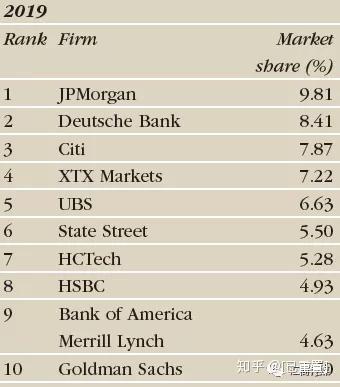 交易量 外汇 外汇市场 全球 货币 市场份额