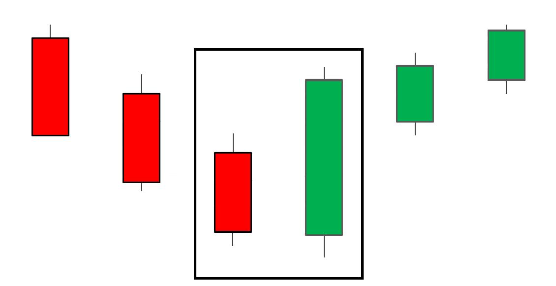 吞噬形态(Engulfing Candle)阴阳烛图的特点及交易策略分析