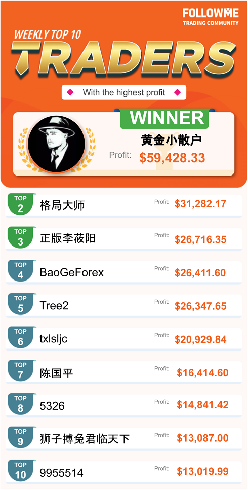 FOLLOWME Community Top Trading Report - First Week of November 2020