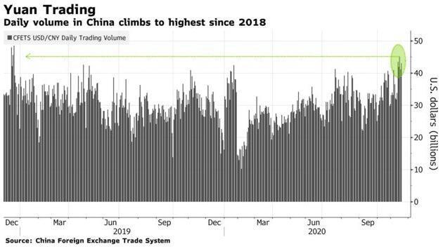 人民币 货币 升值 在岸 全球排名 中国