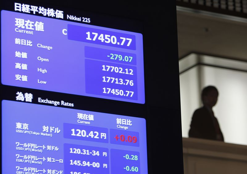 © Reuters.  Japan stocks higher at close of trade; Nikkei 225 up 0.42%