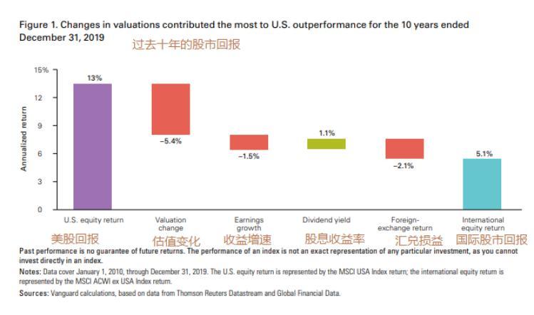 国际 外汇储备 派息 美国 估值 回报