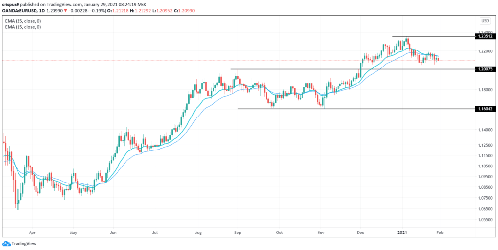 (DAILY NOTION) EUR/USD Possible Trading Below 1.200 Support Level, Next Mover: German GDP Data