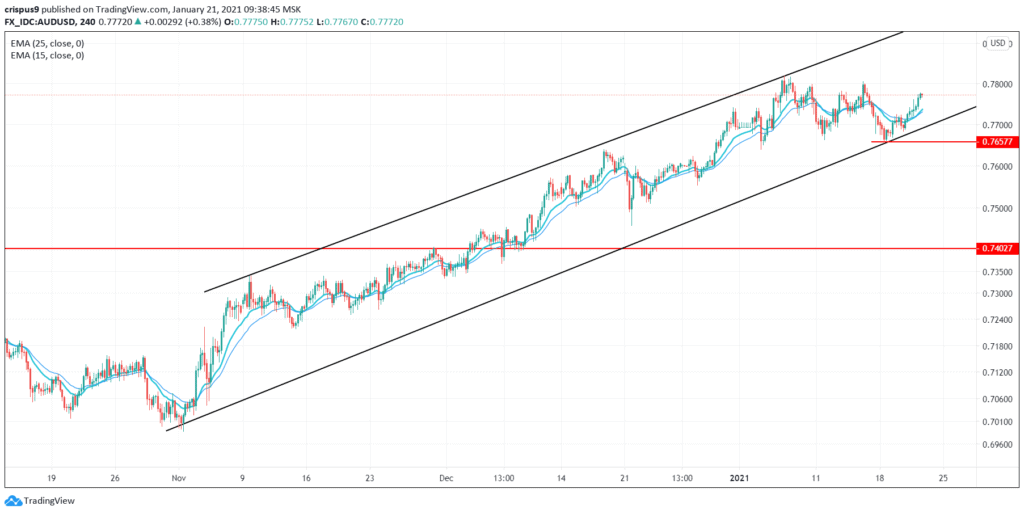 (DAILY NOTION) AUD/USD Possible Soared Above 0.7800 Level, Next Mover: Australian Retail Sales