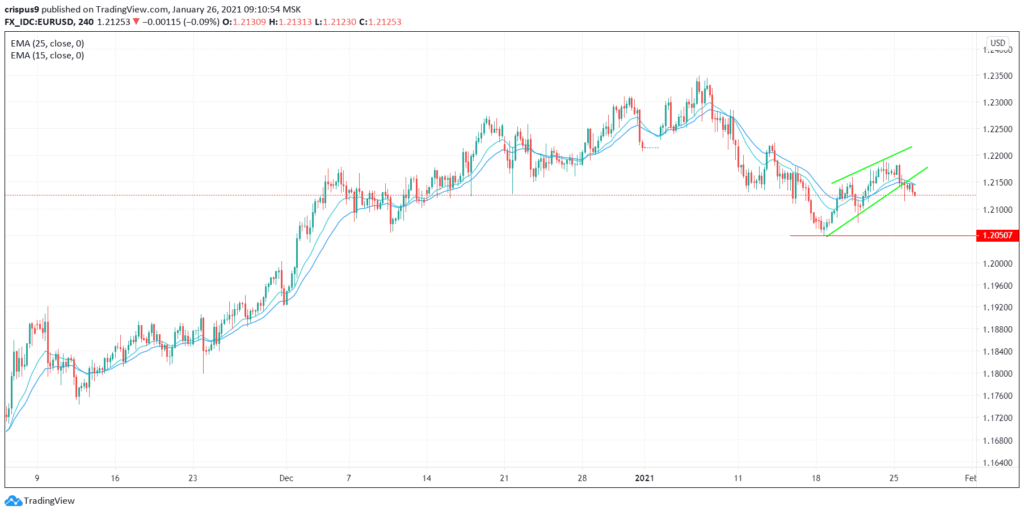 (DAILY NOTION) EUR/USD Possible Soared Above the Resistance Level at 1.2200, Next Mover: ECB rate decision