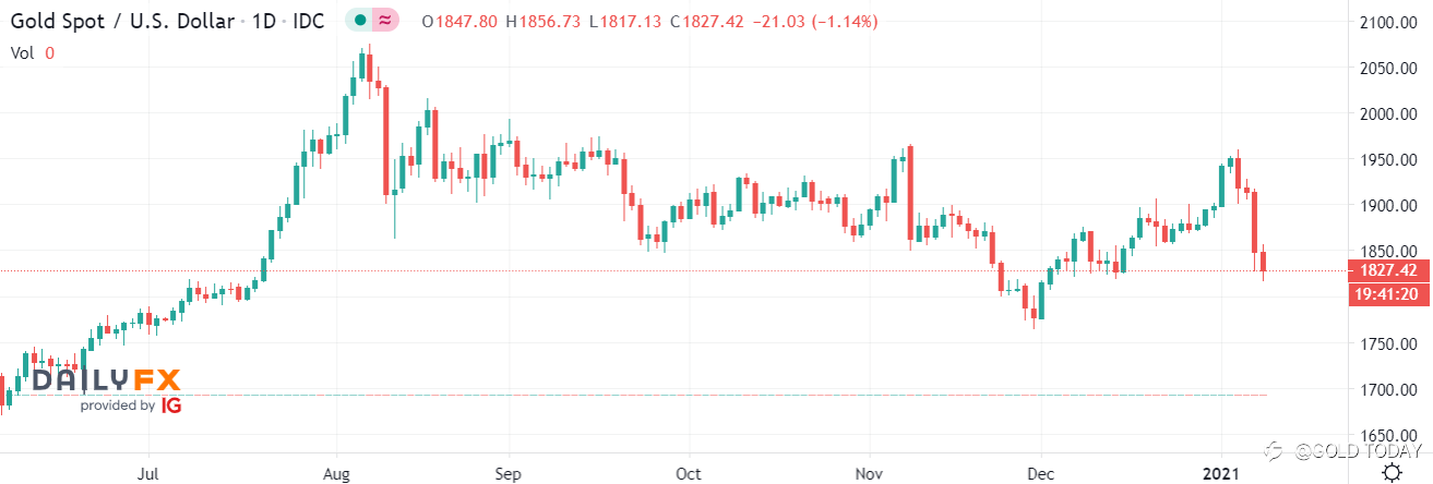 Where Did You Gold? - Gold Falls as U.S. Dollar Rises