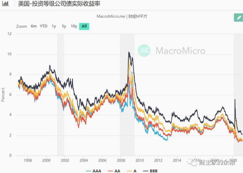 货币 人类 收益率 债券 廉价 历史