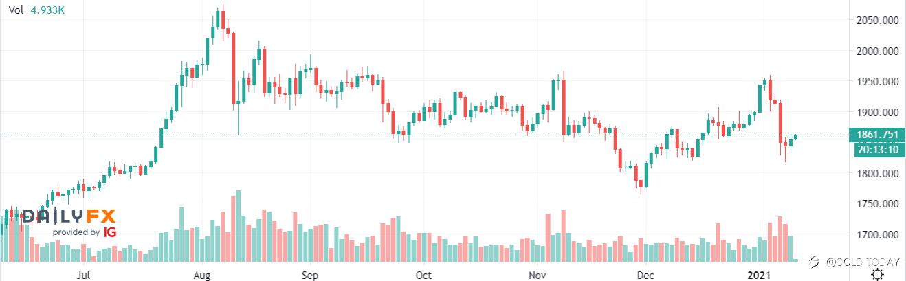 Gold Price Rebounds but U.S. Political Turmoil Raises Caution