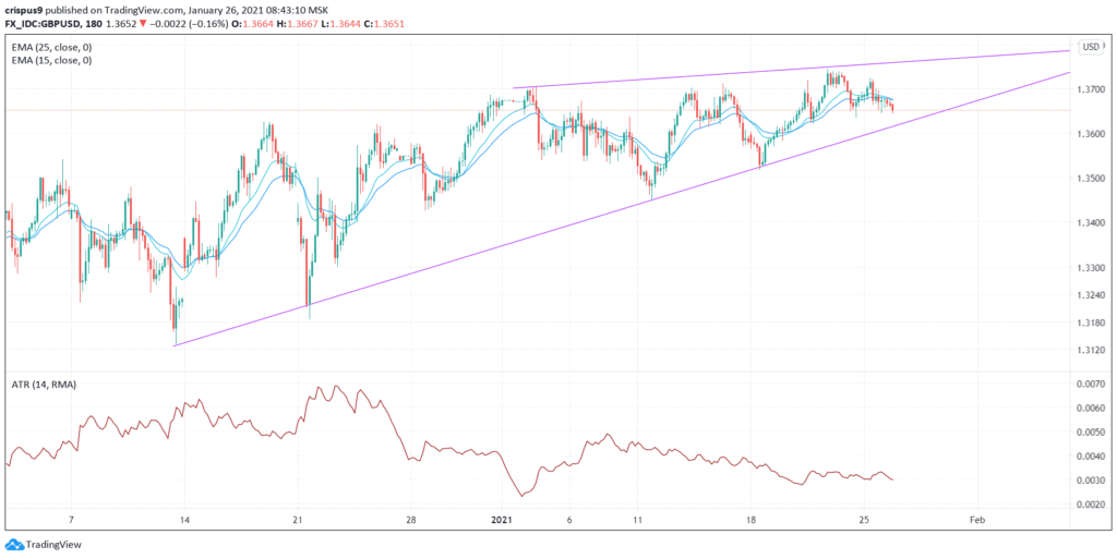 (DAILY NOTION) GBP/USD Possible Move Below 1.3650, Next Mover: UK unemployment Rate