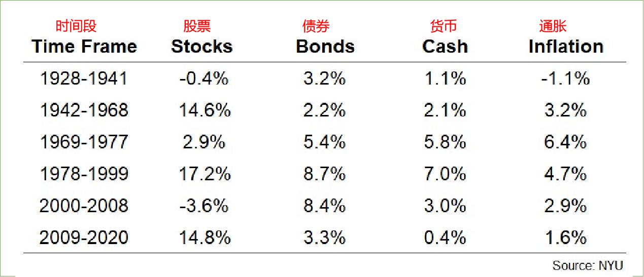 债券 货币 股票 表现