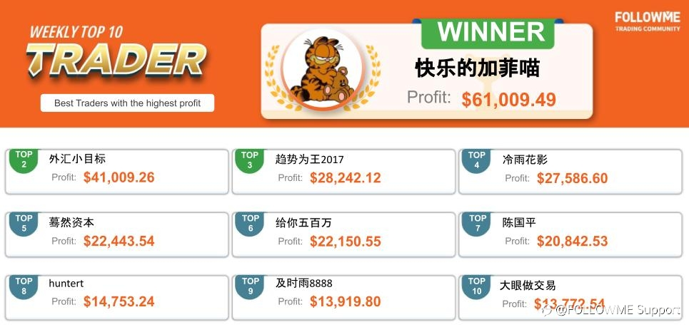 FOLLOWME Community Top Trading Report - Fourth week of February
