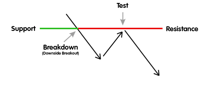 Summary: Trading Support and Resistance
