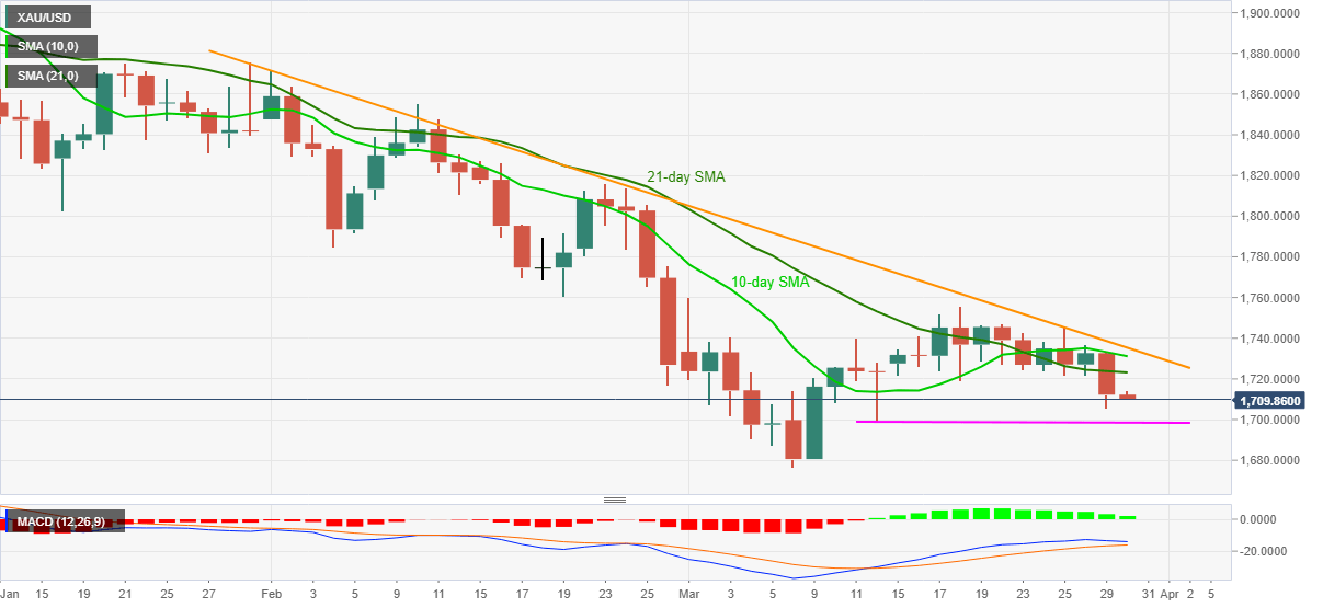 Where Did You Gold? - XAU/USD sellers roll-up sleeves to revisit $1,700