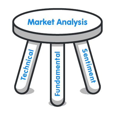3 Types of Forex Market Analysis