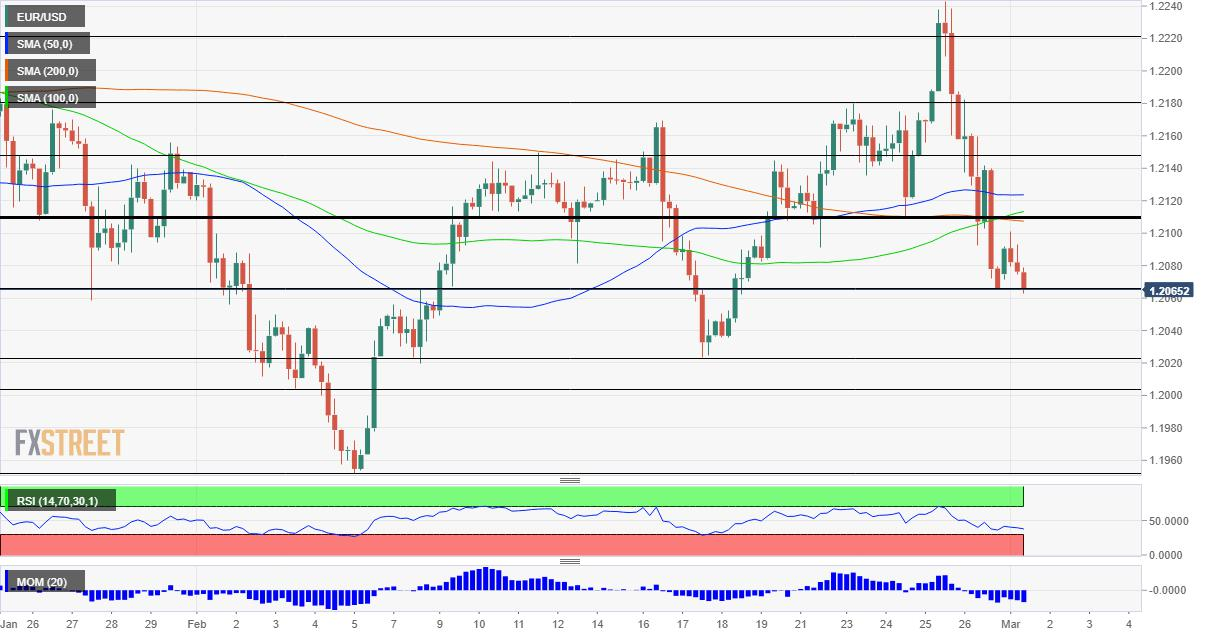 EUR/USD Forecast: Euro suffers below resistance, ECB's reluctance and US data may keep it down