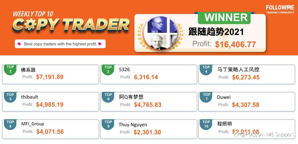 FOLLOWME Community Top Trading Report - Fourth week of March