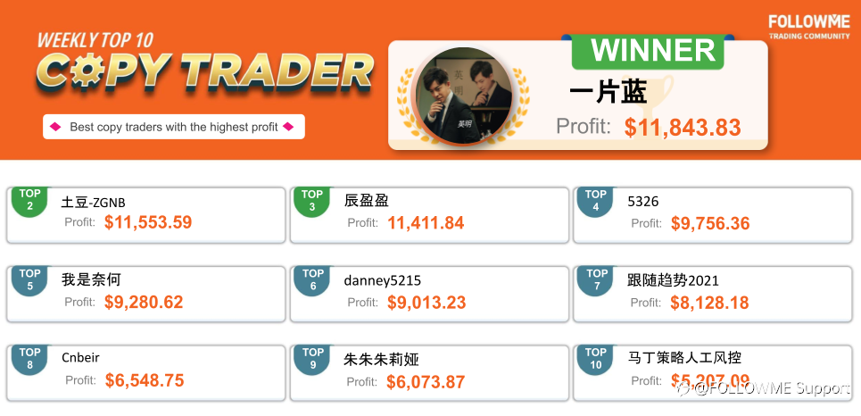 He Made a Profit of 200,000 USD by Only 3 Orders!