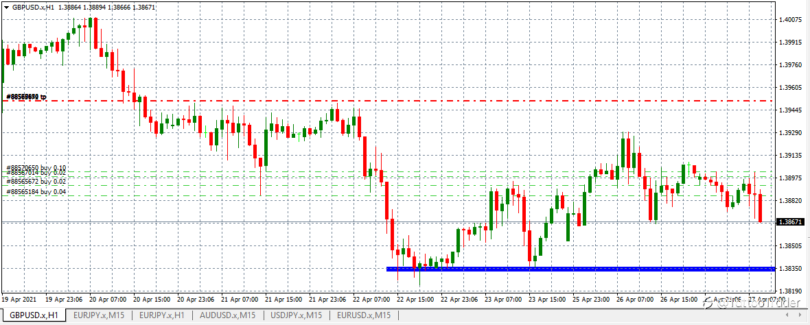 GBP/USD still up? Averaging as a way to profit