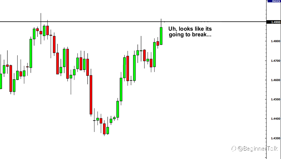 Candlesticks with Support and Resistance