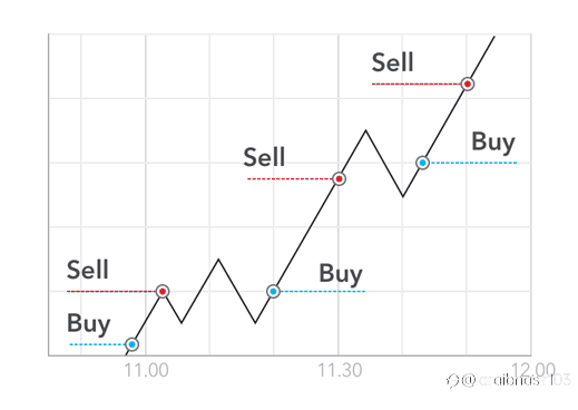 Forex scalping Strategy To Grow Small Accounts Fast
