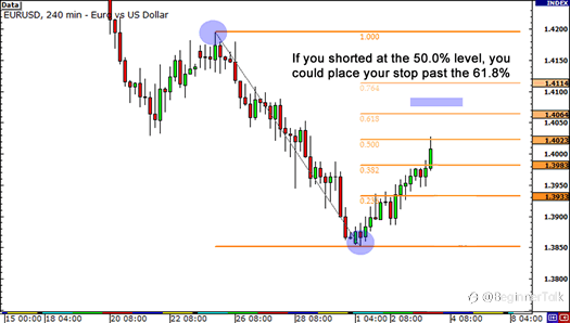How to Use Fibonacci to Place Your Stop so You Lose Less Money