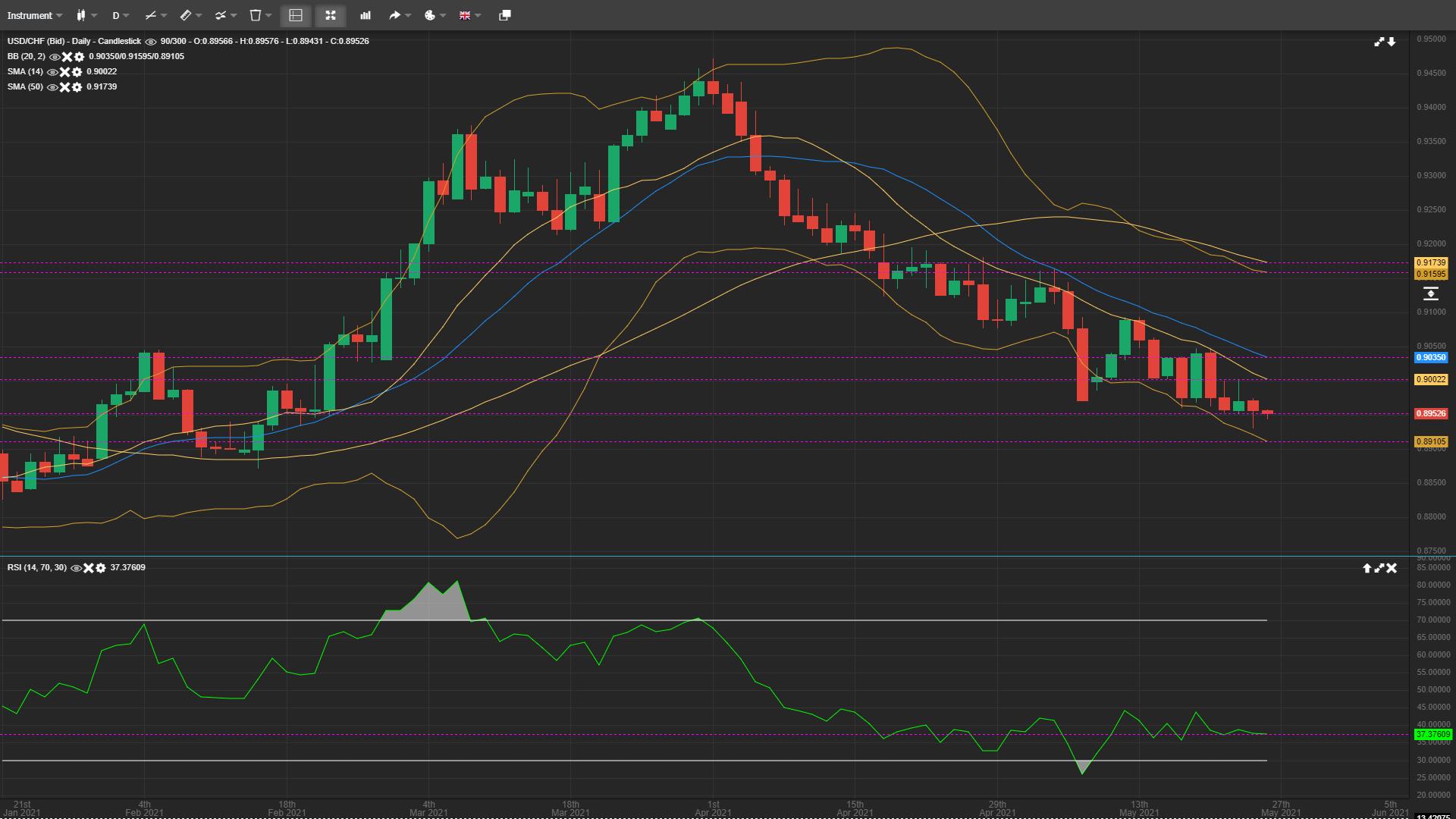 USD/CHF Continues Pointing Downwards