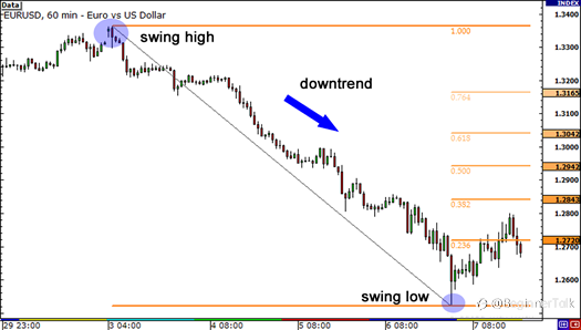 How to Use Fibonacci Retracement with Japanese Candlesticks