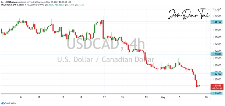 USD/CAD Outlook (07 May 2021)
