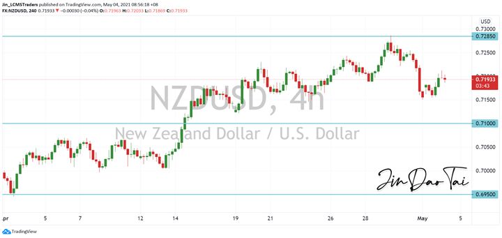 NZD/USD Outlook (04 May 2021)