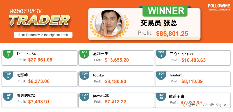 New faces in FOLLOWME helped subscribers gained 65,000 USD!