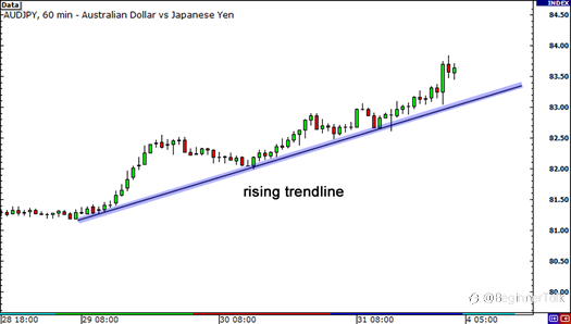 How to Use Fibonacci Retracement with Trend Lines
