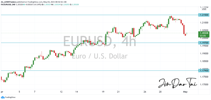 EUR/USD Outlook (03 May 2021)