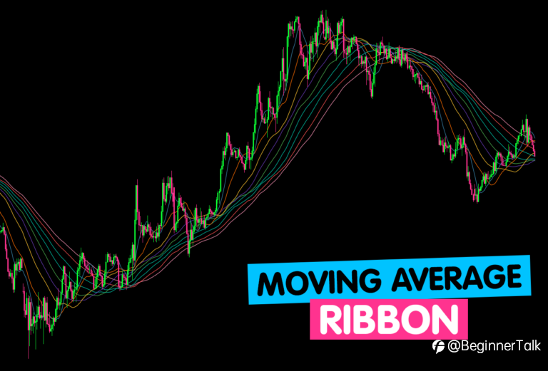How to Analyze Trends With Moving Average Ribbons