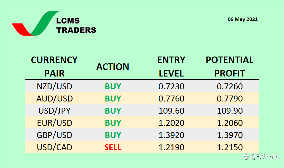 Currency Watchlist (06 May 2021)