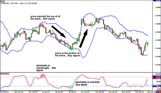 Trading with Multiple Chart Indicators