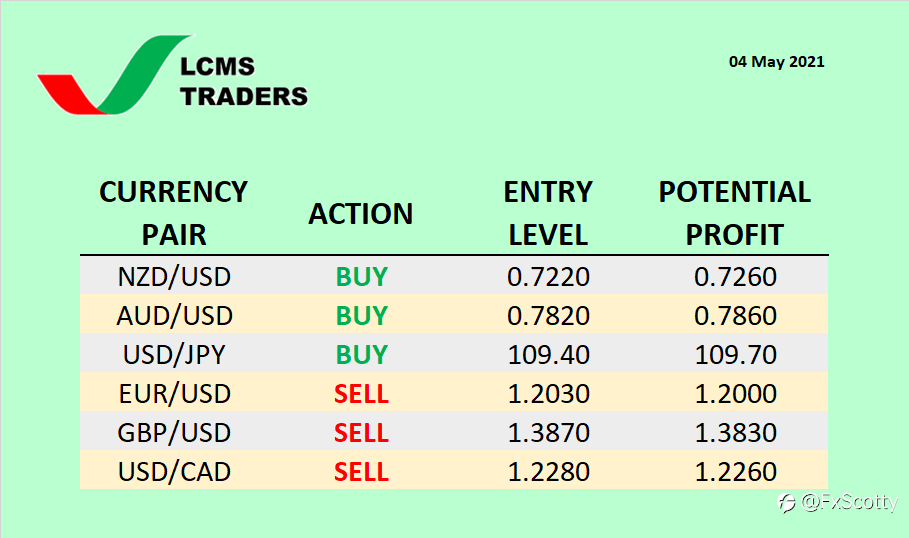 Currency Watchlist (04 May 2021)