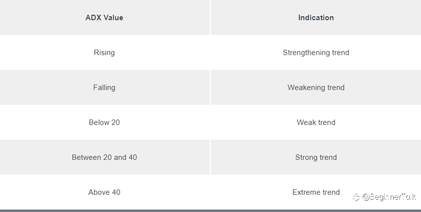 How to Use ADX (Average Directional Index)