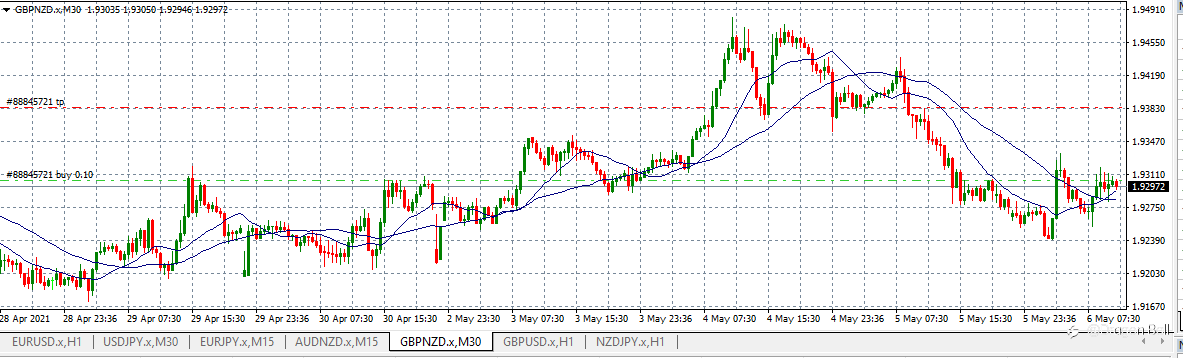 GBP/NZD buy. Interest Rate in UK - fundamental analysis + technical information