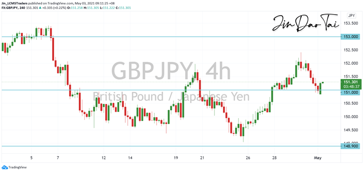 GBP/JPY Outlook (03 May 2021)