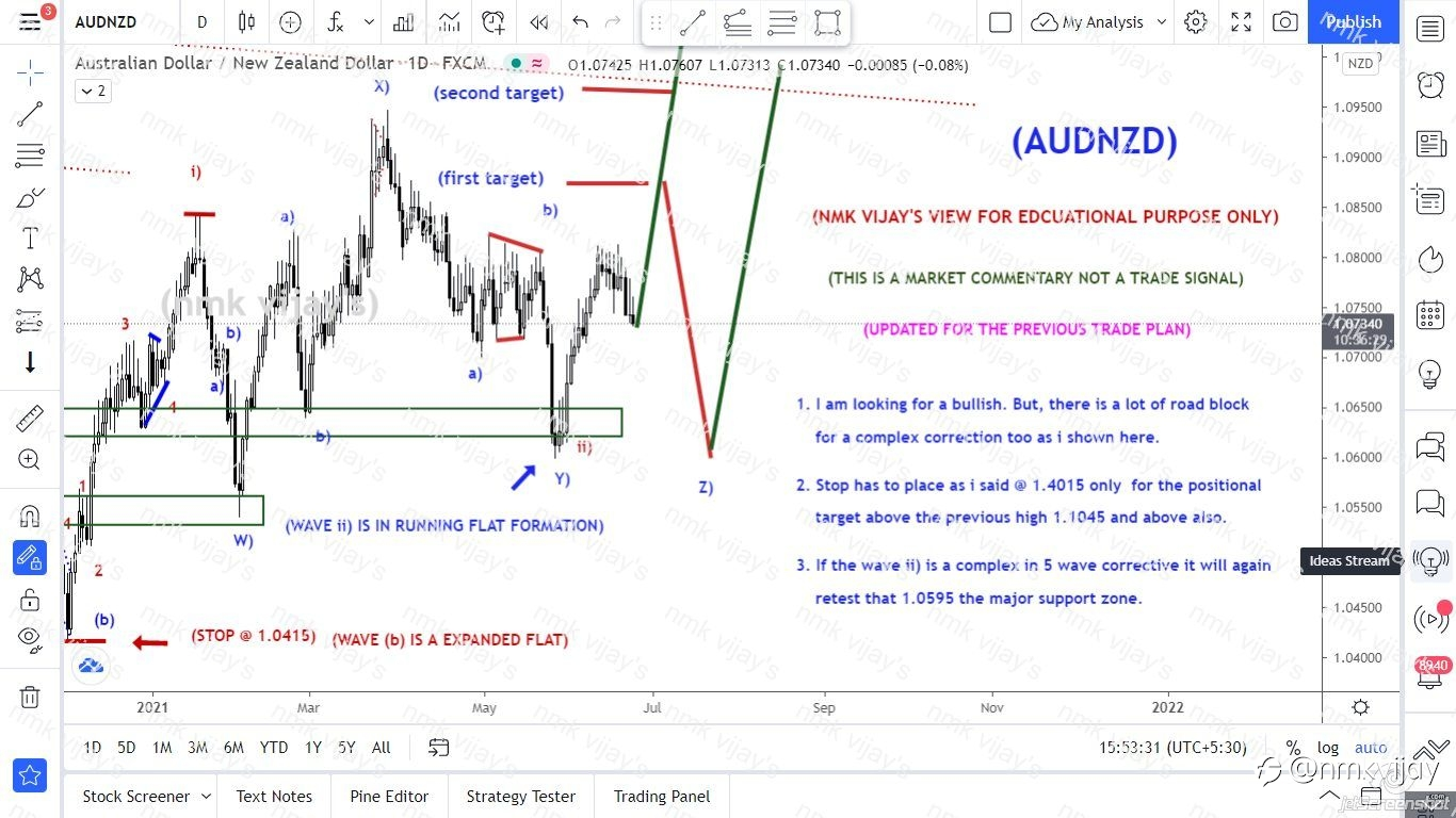 AUDNZD-Will shoot from here to break 1.1045 or will get reject ?
