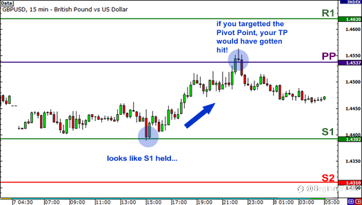 How to use Pivot Points for Range Trading