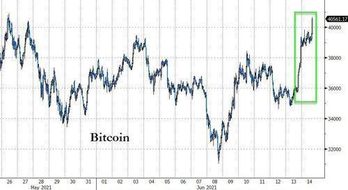 比特 马斯克 特斯拉 加密 推文 货币