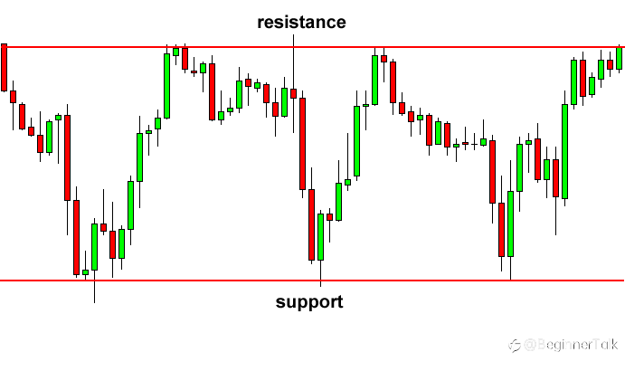 How to Use Rectangle Chart Patterns to Trade Breakouts