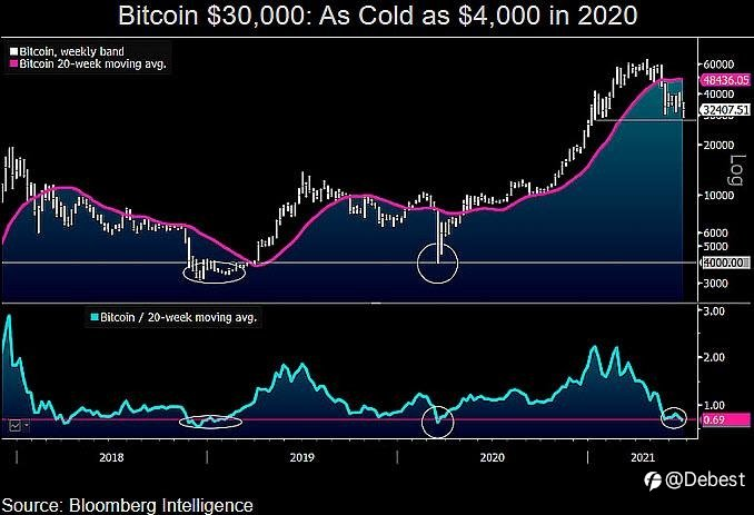 Bitcoin Update and Forecast