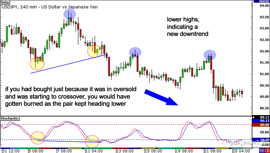 Divergences are NOT a Trade Signal