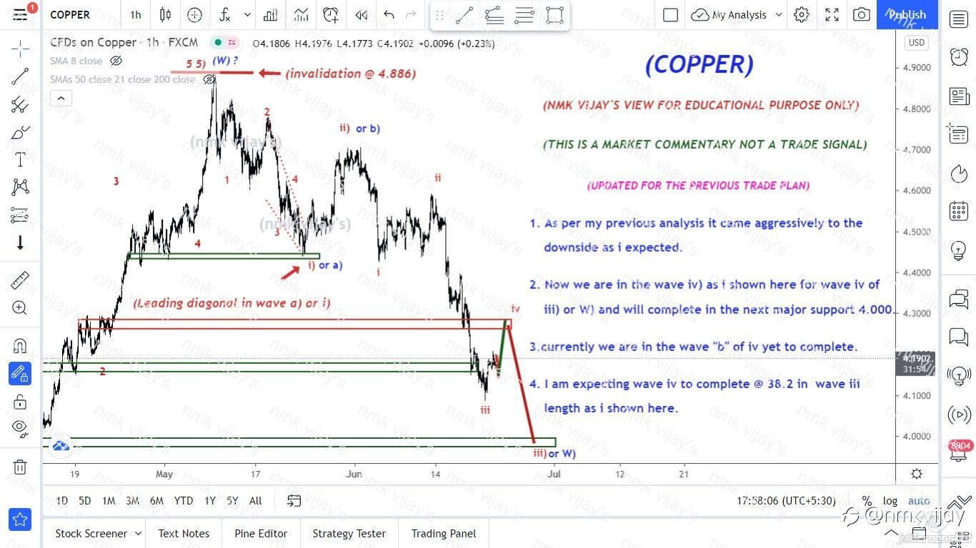 COPPER-We are in wave iv still v of iii) or W) to 4.000