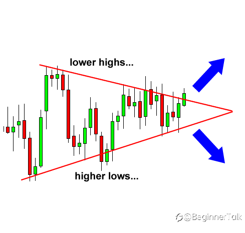 How to Trade Triangle Chart Patterns